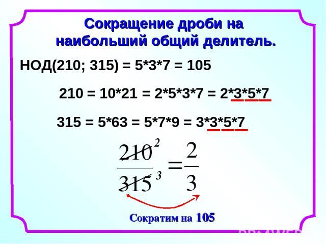 Сокращение дроби на наибольший общий делитель. 2 3 НОД(210; 315) 210 315 = 10*21 = 2*5*3*7 = 2*3*5*7 = 5*63 = 5*7*9 = 3*3*5*7 = 5*3*7 = 105