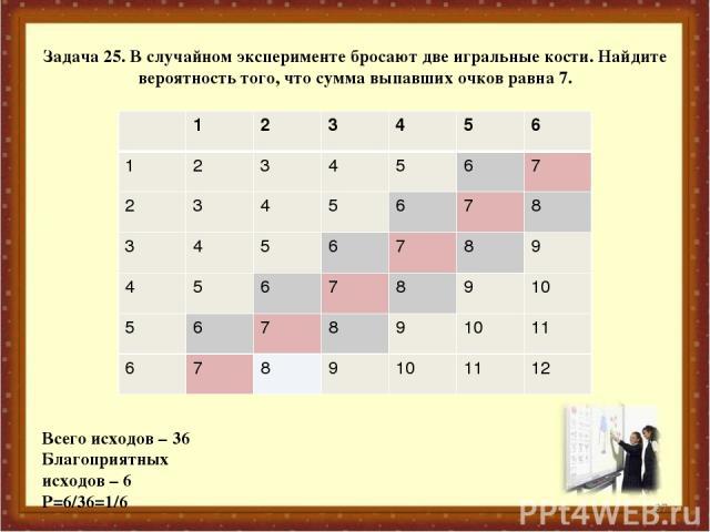 Задача 25. В случайном эксперименте бросают две игральные кости. Найдите вероятность того, что сумма выпавших очков равна 7. Всего исходов – 36 Благоприятных исходов – 6 Р=6/36=1/6 * 1 2 3 4 5 6 1 2 3 4 5 6 7 2 3 4 5 6 7 8 3 4 5 6 7 8 9 4 5 6 7 8 9 …