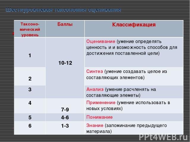 Шестиуровневая таксономия оценивания Таксоно-мический уровень Баллы Классификация 1 10-12 Оценивание (умение определять ценность и и возможность способов для достижения поставленной цели) 2 Синтез (умение создавать целое из составляющих элементов) 3…