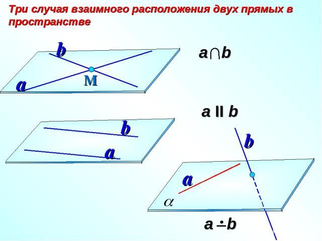 а II b Три случая взаимного расположения двух прямых в пространстве М a b a b a b