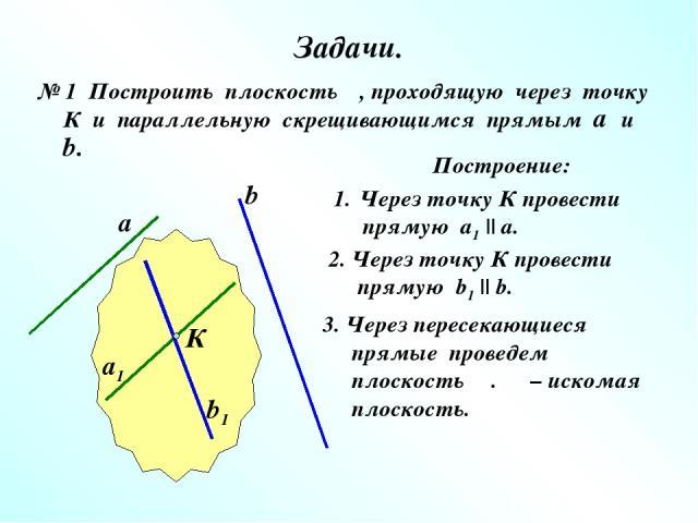 Задачи. № 1 Построить плоскость α, проходящую через точку К и параллельную скрещивающимся прямым а и b. Построение: Через точку К провести прямую а1    а. 2. Через точку К провести прямую b1    b. а b К а1 b1 3. Через пересекающиеся прямые проведем …