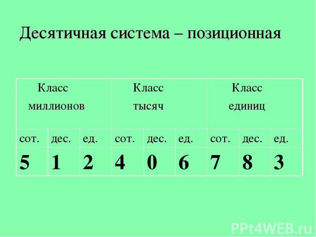 Десятичная система – позиционная Класс миллионов Класс тысяч Класс единиц сот. дес. ед. сот. дес. ед. сот. дес. ед. 5 1 2 4 0 6 7 8 3