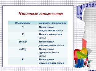 Числовые множества Обозначение Название множества N Множество натуральных чисел