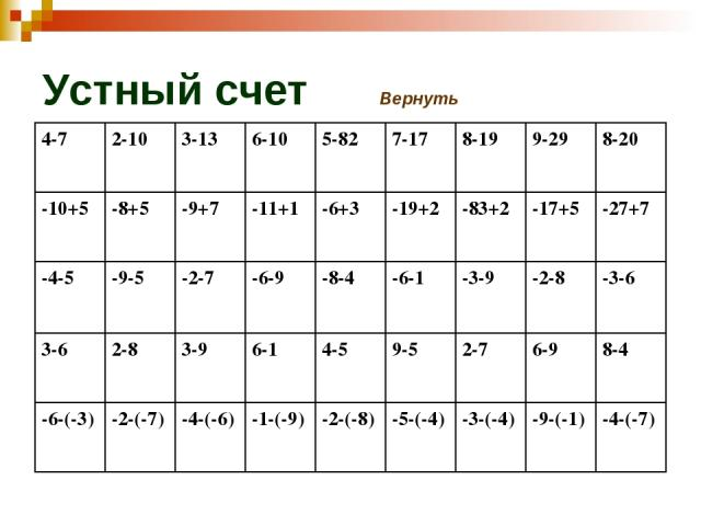 Устный счет Вернуть 4-7 2-10 3-13 6-10 5-82 7-17 8-19 9-29 8-20 -10+5 -8+5 -9+7 -11+1 -6+3 -19+2 -83+2 -17+5 -27+7 -4-5 -9-5 -2-7 -6-9 -8-4 -6-1 -3-9 -2-8 -3-6 3-6 2-8 3-9 6-1 4-5 9-5 2-7 6-9 8-4 -6-(-3) -2-(-7) -4-(-6) -1-(-9) -2-(-8) -5-(-4) -3-(-…
