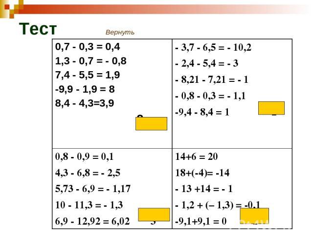 Тест Вернуть 0,7 - 0,3 = 0,4 1,3 - 0,7 = - 0,8 7,4 - 5,5 = 1,9 -9,9 - 1,9 = 8 8,4 - 4,3=3,9 2 - 3,7 - 6,5 = - 10,2 - 2,4 - 5,4 = - 3 - 8,21 - 7,21 = - 1 - 0,8 - 0,3 = - 1,1 -9,4 - 8,4 = 1 2 0,8 - 0,9 = 0,1 4,3 - 6,8 = - 2,5 5,73 - 6,9 = - 1,17 10 -…