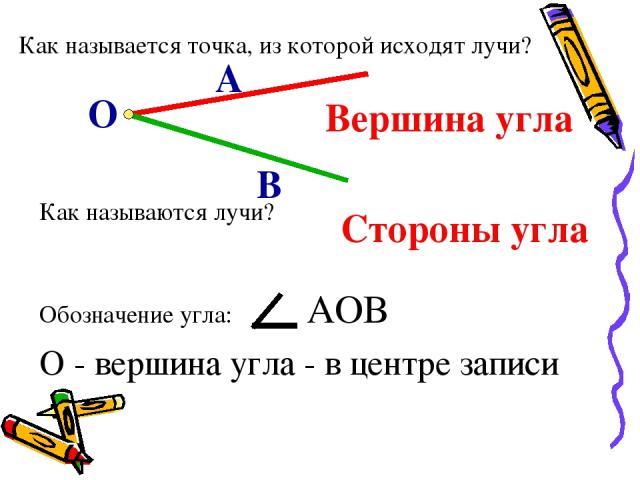 Как называется точка, из которой исходят лучи? О А В Как называются лучи? Вершина угла Стороны угла Обозначение угла: АОВ О - вершина угла - в центре записи