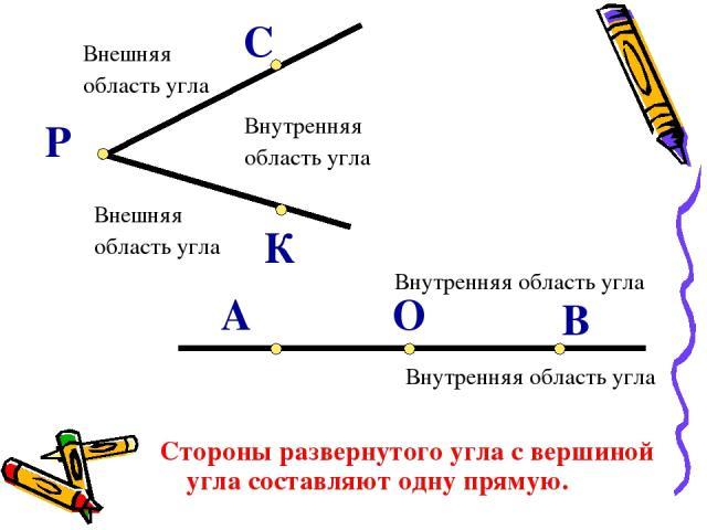 Внутренняя область угла Внешняя область угла Внешняя область угла В О А Р К С Стороны развернутого угла с вершиной угла составляют одну прямую. Внутренняя область угла Внутренняя область угла