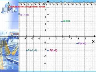* Y X Определите координаты точек А В С D Е F (-4;3) (2;2) (4;-1) (-5;0) (-3;-2)