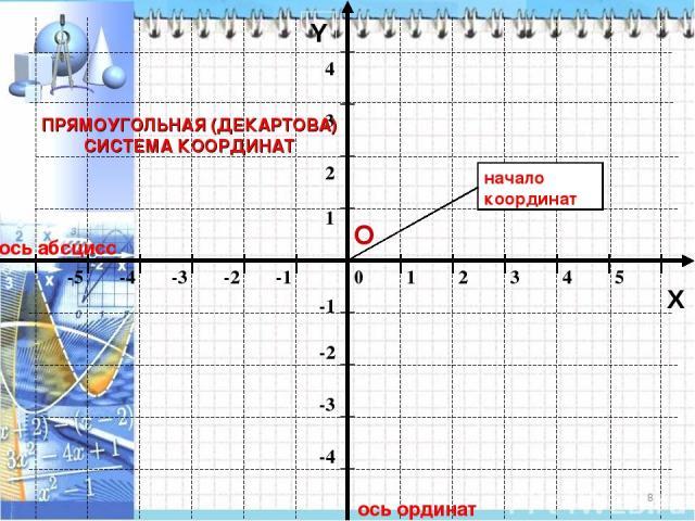 * ось абсцисс ось ординат Y ПРЯМОУГОЛЬНАЯ (ДЕКАРТОВА) СИСТЕМА КООРДИНАТ О X начало координат