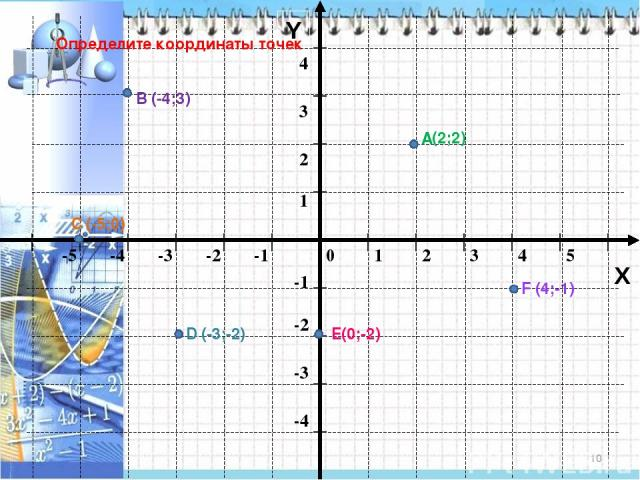 * Y X Определите координаты точек А В С D Е F (-4;3) (2;2) (4;-1) (-5;0) (-3;-2) (0;-2)