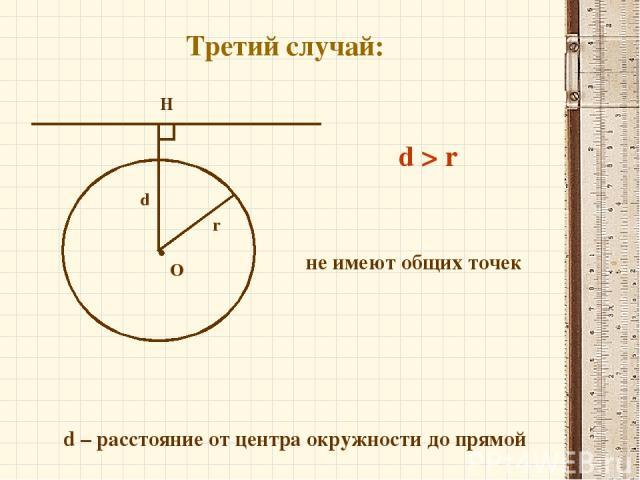 Третий случай: О H d r d > r d – расстояние от центра окружности до прямой не имеют общих точек