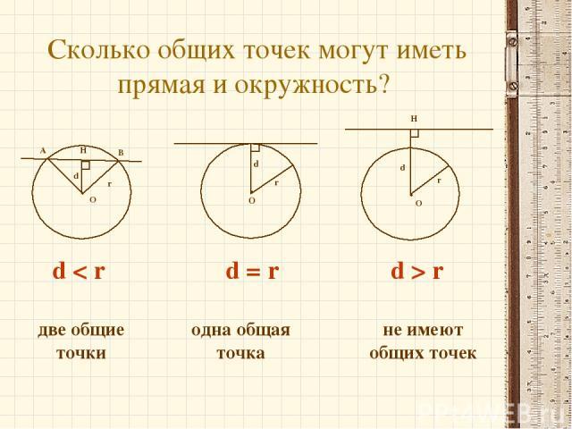 Сколько общих точек могут иметь прямая и окружность? d < r d = r d > r две общие точки одна общая точка не имеют общих точек