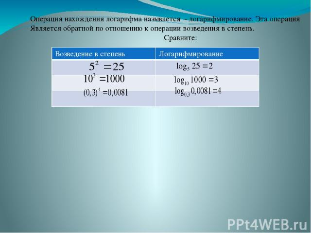 Операция нахождения логарифма называется - логарифмирование. Эта операция Является обратной по отношению к операции возведения в степень. Сравните: Возведение в степень Логарифмирование