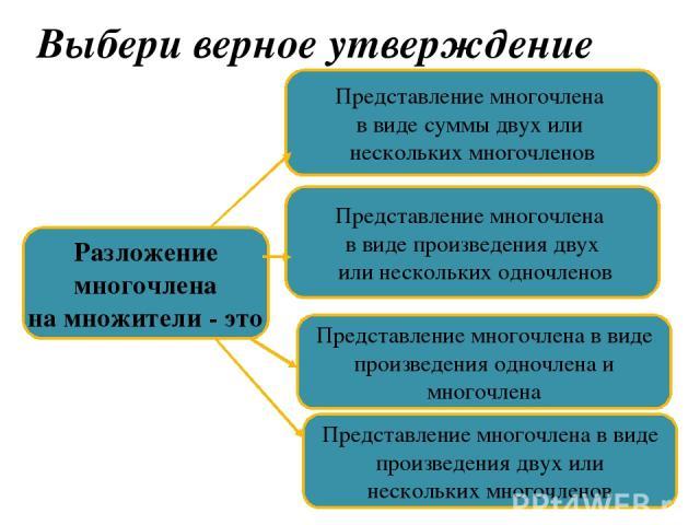 Выбери верное утверждение Разложение многочлена на множители - это Представление многочлена в виде суммы двух или нескольких многочленов Представление многочлена в виде произведения двух или нескольких одночленов Представление многочлена в виде прои…