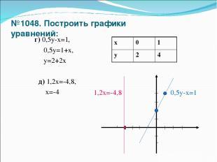 №1048. Построить графики уравнений: г) 0,5у-х=1, 0,5у=1+х, у=2+2х д) 1,2х=-4,8,
