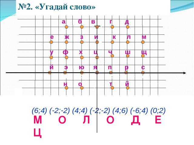 x 8 6 4 2 -2 е ж з и к л м а б в г д у ф х ц ч ш щ й э ю я п р с н о т й (6;4) (-2;-2) (4;4) (-2;-2) (4;6) (-6;4) (0;2) М О Л О Д Е Ц y №2. «Угадай слово» -8 -6 -4 -2 0 2 4 6 8