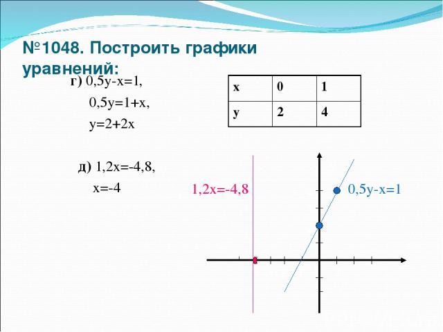 №1048. Построить графики уравнений: г) 0,5у-х=1, 0,5у=1+х, у=2+2х д) 1,2х=-4,8, х=-4 х у 0 2 1 3 4 1 2 -1 -2 -3 -4 0,5у-х=1 1,2х=-4,8