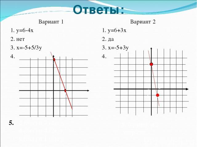Ответы: Вариант 1 1. у=6-4х 2. нет 3. х=-5+5/3у 4. Вариант 2 1. у=6+3х 2. да 3. х=-5+3у 4. у х 0 2 4 х у 0 1 -1 4 2 (3кг) и 7 (2кг); 4 (3кг) и 4 (2кг); 6 (3кг) и 1 (2кг); 5. 6 ручек и 2 тетради