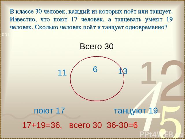 поют 17 танцуют 19 Всего 30 17+19=36, всего 30 36-30=6 6 11 13 В классе 30 человек, каждый из которых поёт или танцует. Известно, что поют 17 человек, а танцевать умеют 19 человек. Сколько человек поёт и танцует одновременно?