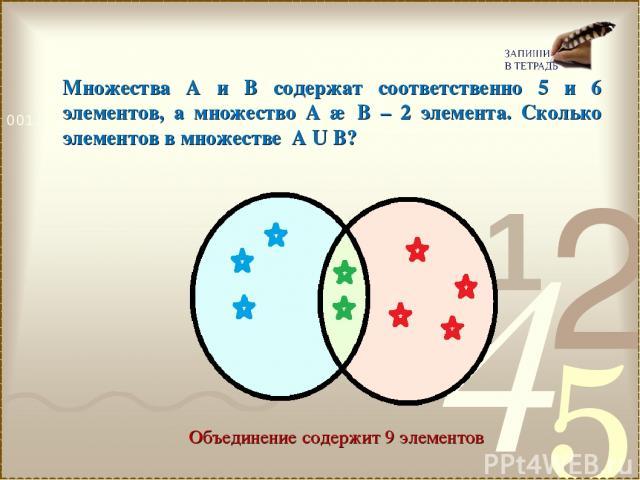 Множества А и В содержат соответственно 5 и 6 элементов, а множество А ∩ В – 2 элемента. Сколько элементов в множестве А U В? Объединение содержит 9 элементов