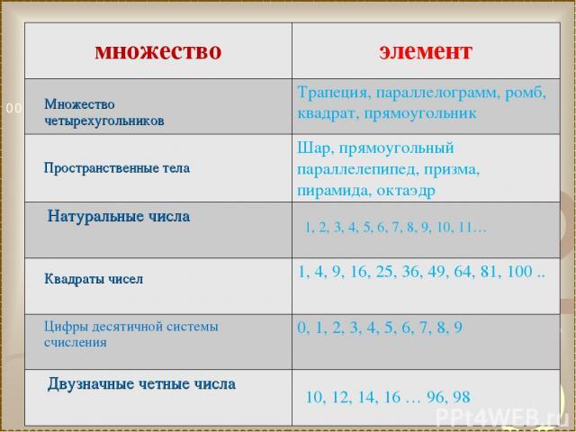 Множество четырехугольников Пространственные тела 1, 2, 3, 4, 5, 6, 7, 8, 9, 10, 11… Квадраты чисел Цифры десятичной системы счисления 10, 12, 14, 16 … 96, 98 множество элемент Трапеция, параллелограмм, ромб, квадрат, прямоугольник Шар, прямоугольны…