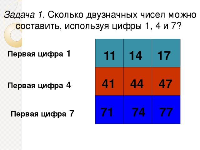 Задача 1. Сколько двузначных чисел можно составить, используя цифры 1, 4 и 7? Первая цифра 1 Первая цифра 4 Первая цифра 7 11 14 17 41 44 47 71 74 77