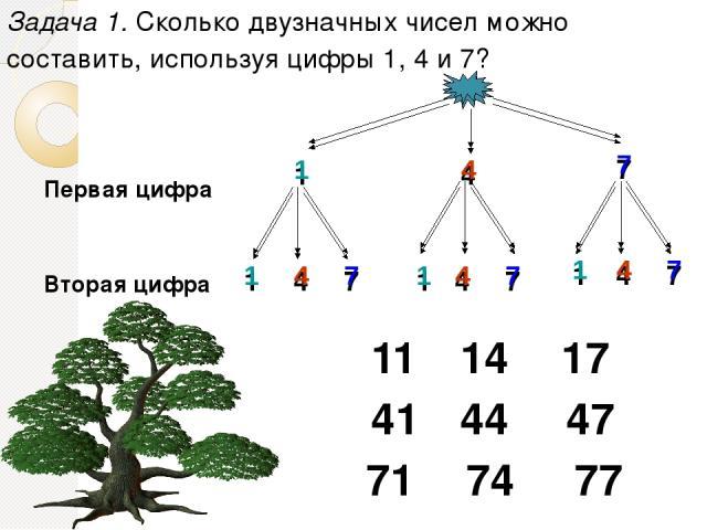 Задача 1. Сколько двузначных чисел можно составить, используя цифры 1, 4 и 7? Первая цифра Вторая цифра 1 4 7 1 4 7 1 4 7 1 4 7 11 14 17 41 44 47 71 74 77 1 4 7 1 4 7 1 4 7 1 4 7