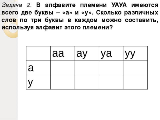 Задача 2. В алфавите племени УАУА имеются всего две буквы – «а» и «у». Сколько различных слов по три буквы в каждом можно составить, используя алфавит этого племени? aa ay ya yy a y