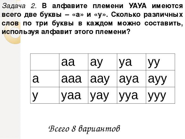 Задача 2. В алфавите племени УАУА имеются всего две буквы – «а» и «у». Сколько различных слов по три буквы в каждом можно составить, используя алфавит этого племени? Всего 8 вариантов aa ay ya yy a aaa aay aya ayy y yaa yay yya yyy