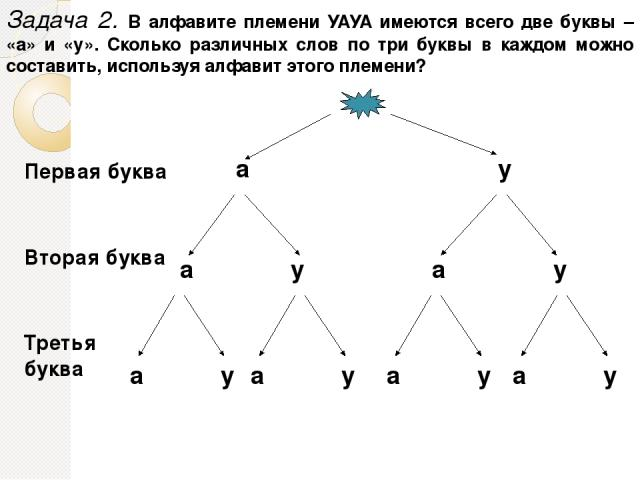 Задача 2. В алфавите племени УАУА имеются всего две буквы – «а» и «у». Сколько различных слов по три буквы в каждом можно составить, используя алфавит этого племени? Первая буква Вторая буква а у а у а у Третья буква а у а у а у а у