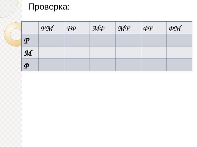 Проверка: РМ РФ МФ МР ФР ФМ Р М Ф