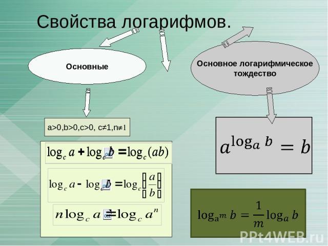 Свойства логарифмов. a>0,b>0,c>0, c≠1,n≠1 Основное логарифмическое тождество Основные