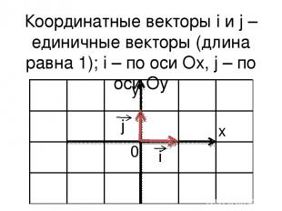 Координатные векторы i и j – единичные векторы (длина равна 1); i – по оси Ox, j
