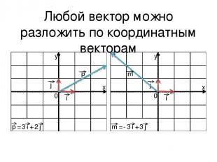 Любой вектор можно разложить по координатным векторам