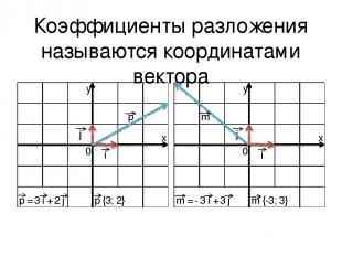 Коэффициенты разложения называются координатами вектора