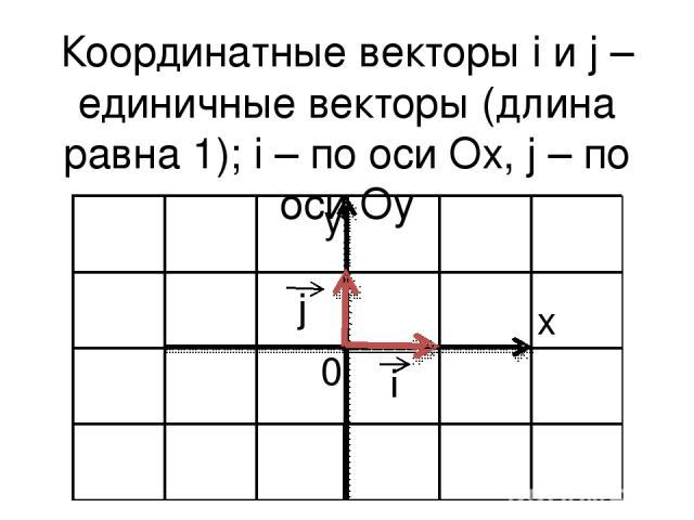 Координатные векторы i и j – единичные векторы (длина равна 1); i – по оси Ox, j – по оси Oy