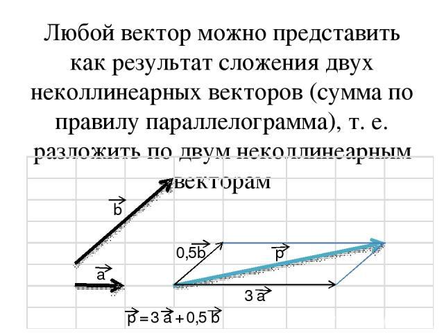Любой вектор можно представить как результат сложения двух неколлинеарных векторов (сумма по правилу параллелограмма), т. е. разложить по двум неколлинеарным векторам