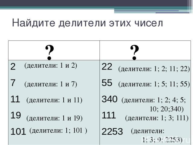 Найдите делители этих чисел ? ? (делители: 1 и 2) (делители: 1; 2; 11; 22) (делители: 1 и 7) (делители: 1 и 11) (делители: 1 и 19) (делители: 1; 101 ) (делители: 1; 5; 11; 55) (делители: 1; 2; 4; 5; 10; 20;340) (делители: 1; 3; 111) (делители: 1; 3;…