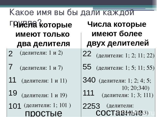 Какое имя вы бы дали каждой группе? (делители: 1 и 2) (делители: 1; 2; 11; 22) (делители: 1 и 7) (делители: 1 и 11) (делители: 1 и 19) (делители: 1; 101 ) (делители: 1; 5; 11; 55) (делители: 1; 2; 4; 5; 10; 20;340) (делители: 1; 3; 111) (делители: 1…
