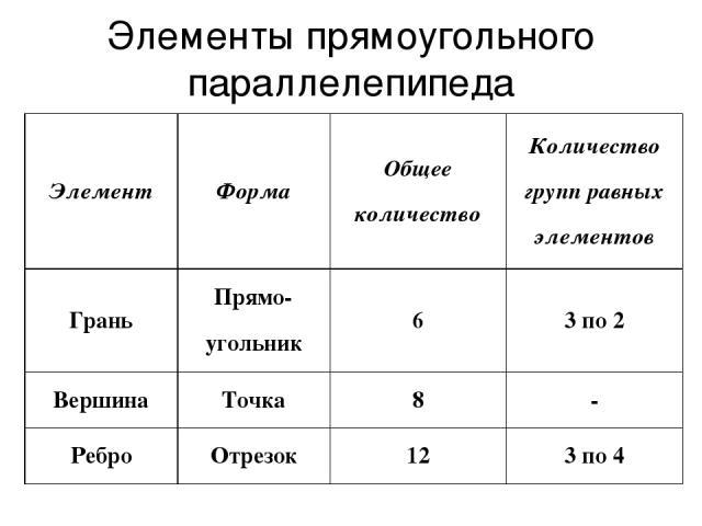 Элементы прямоугольного параллелепипеда Элемент Форма Общее количество Количество групп равных элементов Грань Прямо-угольник 6 3 по 2 Вершина Точка 8 - Ребро Отрезок 12 3 по 4