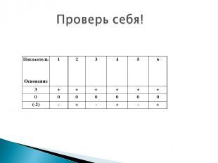 Показатель Основание 1 2 3 4 5 6 3 + + + + + + 0 0 0 0 0 0 0 (-2) - + - + - +