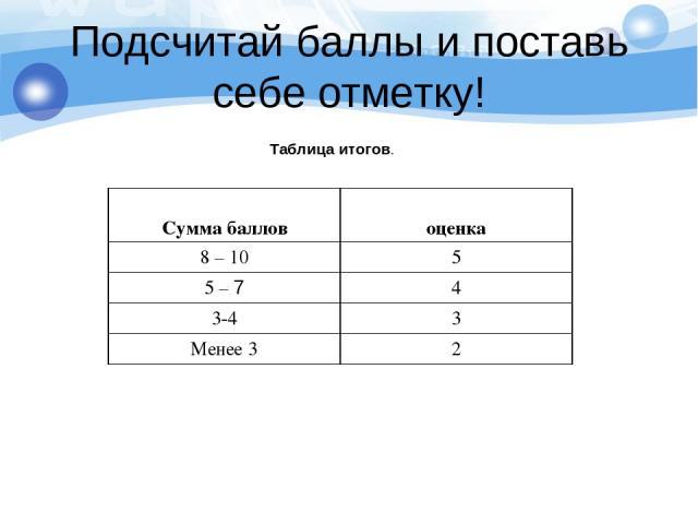 Подсчитай баллы и поставь себе отметку! Таблица итогов. Сумма баллов оценка 8 – 10 5 5 – 7 4 3-4 3 Менее 3 2