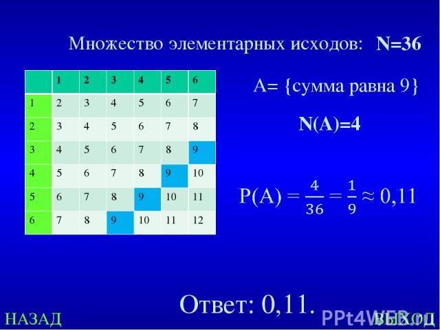 НАЗАД ВЫХОД Множество элементарных исходов: N=36 A= {сумма равна 9} N(А)=4 Ответ: 0,11. 1 2 3 4 5 6 1 2 3 4 5 6 7 2 3 4 5 6 7 8 3 4 5 6 7 8 9 4 5 6 7 8 9 10 5 6 7 8 9 10 11 6 7 8 9 10 11 12