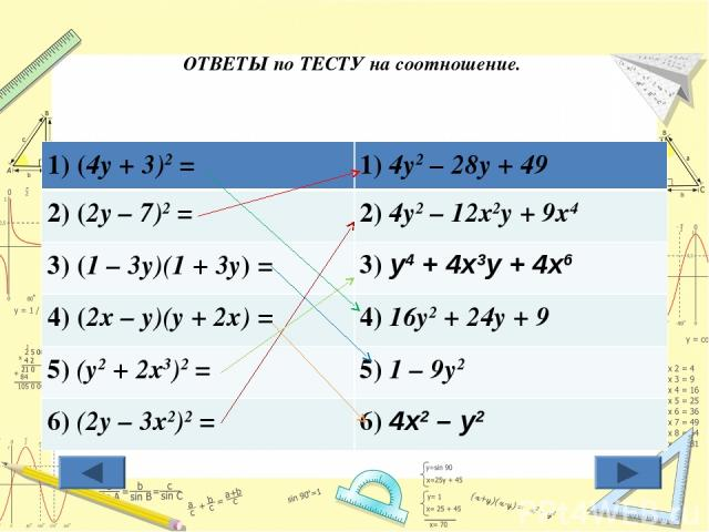 ОТВЕТЫ по ТЕСТУ на соотношение. 1) (4у + 3)2 = 1) 4у2 – 28у + 49 2) (2у – 7)2 = 2) 4у2 – 12х2у + 9х4 3) (1 – 3у)(1 + 3у) = 3) у4 + 4х3у + 4х6 4) (2х – у)(у + 2х) = 4) 16у2 + 24у + 9 5) (у2 + 2х3)2 = 5) 1 – 9у2 6) (2у – 3х2)2 = 6) 4х2 – у2