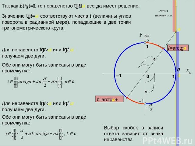 x y 1 0 1 –1 0 линия тангенсов a Так как E(tg)= , то неравенство tgt a всегда имеет решение. –1 Значению tgt=a соответствуют числа t (величины углов поворота в радианной мере), попадающие в две точки тригонометрического круга. Для неравенств tgt>a и…
