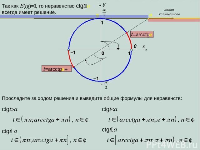 x y 1 0 1 –1 0 линия котангенсов a –1 Проследите за ходом решения и выведите общие формулы для неравенств: Так как E(tg)= , то неравенство сtgt a всегда имеет решение. 0 ctgt>a ctgt a ctgt