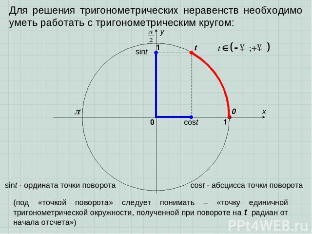 Для решения тригонометрических неравенств необходимо уметь работать с тригонометрическим кругом: sint cost t x y 0 1 0 1 sint - ордината точки поворота cost - абсцисса точки поворота (под «точкой поворота» следует понимать – «точку единичной тригоно…