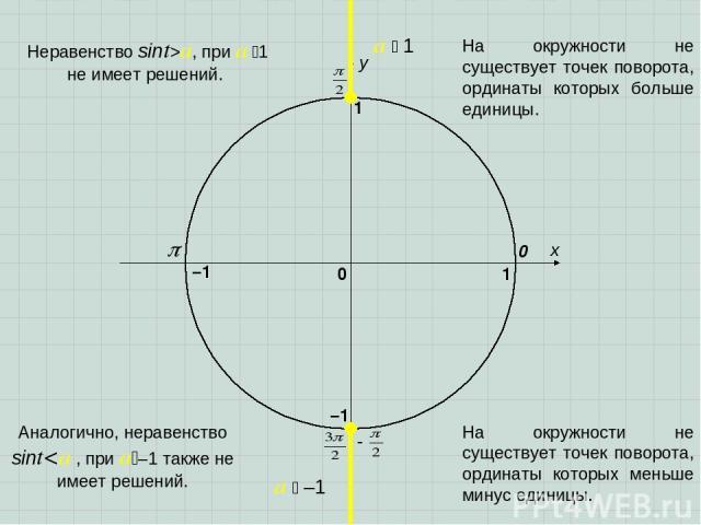 x y 0 1 0 1 –1 –1 a 1 a –1 Аналогично, неравенство sinta, при a 1 не имеет решений. На окружности не существует точек поворота, ординаты которых больше единицы. На окружности не существует точек поворота, ординаты которых меньше минус единицы.