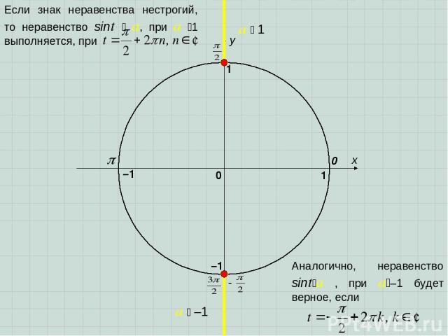 x y 0 1 0 1 –1 –1 a 1 a –1 Если знак неравенства нестрогий, то неравенство sint a, при a 1 выполняется, при