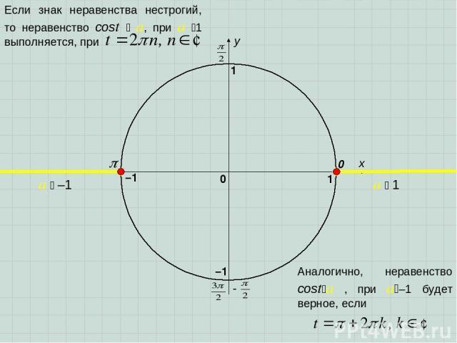 x y 0 1 0 1 –1 –1 a 1 a –1 Если знак неравенства нестрогий, то неравенство cost a, при a 1 выполняется, при